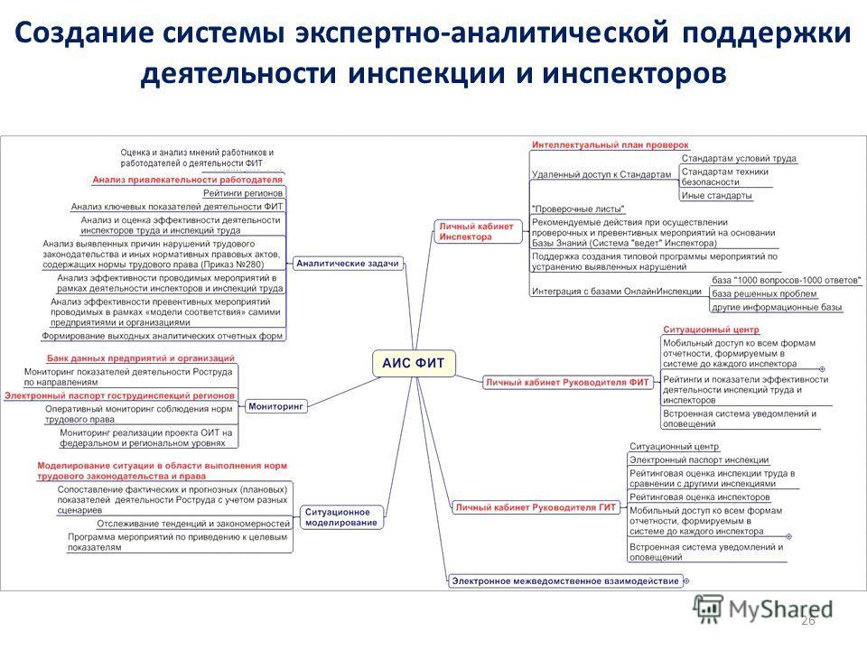 Создание системы экспертно-аналитической поддержки деятельности инспекции и инспекторов 26