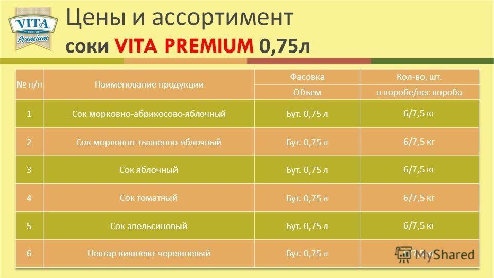 Цены и ассортимент соки VITA PREMIUM 0,75 л