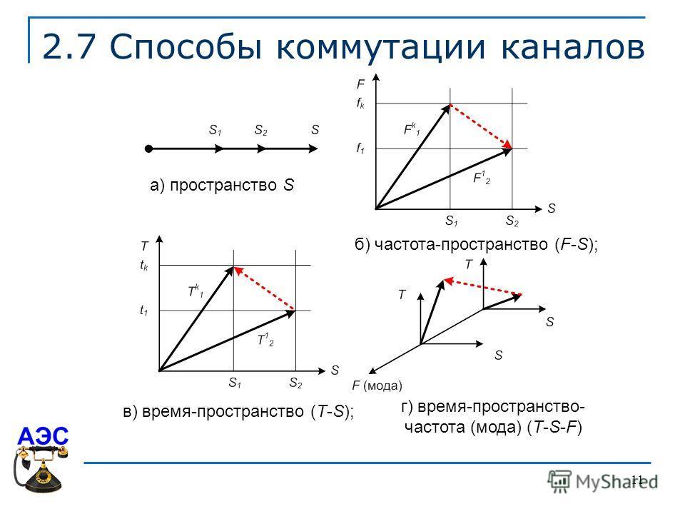 11 2.7 Способы коммутации каналов г) время-пространство- частота (мода) (T-S-F) а) пространство S б) частота-пространство (F-S); в) время-пространство (T-S);