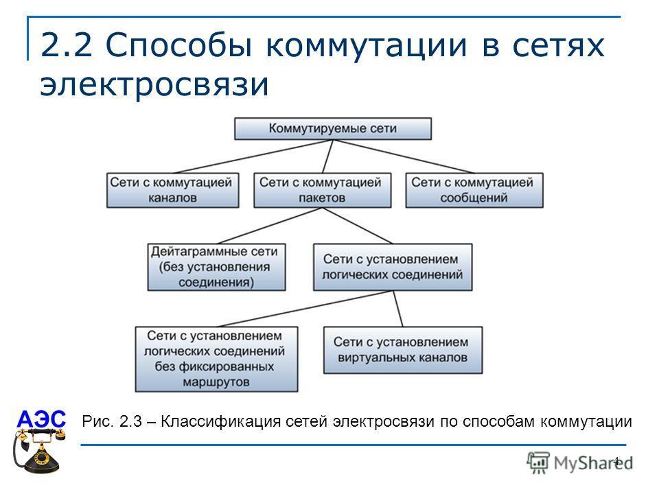 4 2.2 Способы коммутации в сетях электросвязи Рис. 2.3 – Классификация сетей электросвязи по способам коммутации