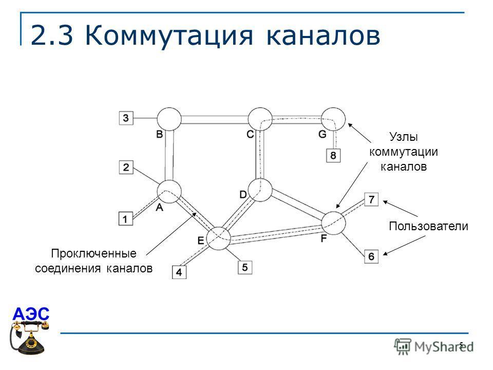 5 2.3 Коммутация каналов Узлы коммутации каналов Пользователи Проключенные соединения каналов
