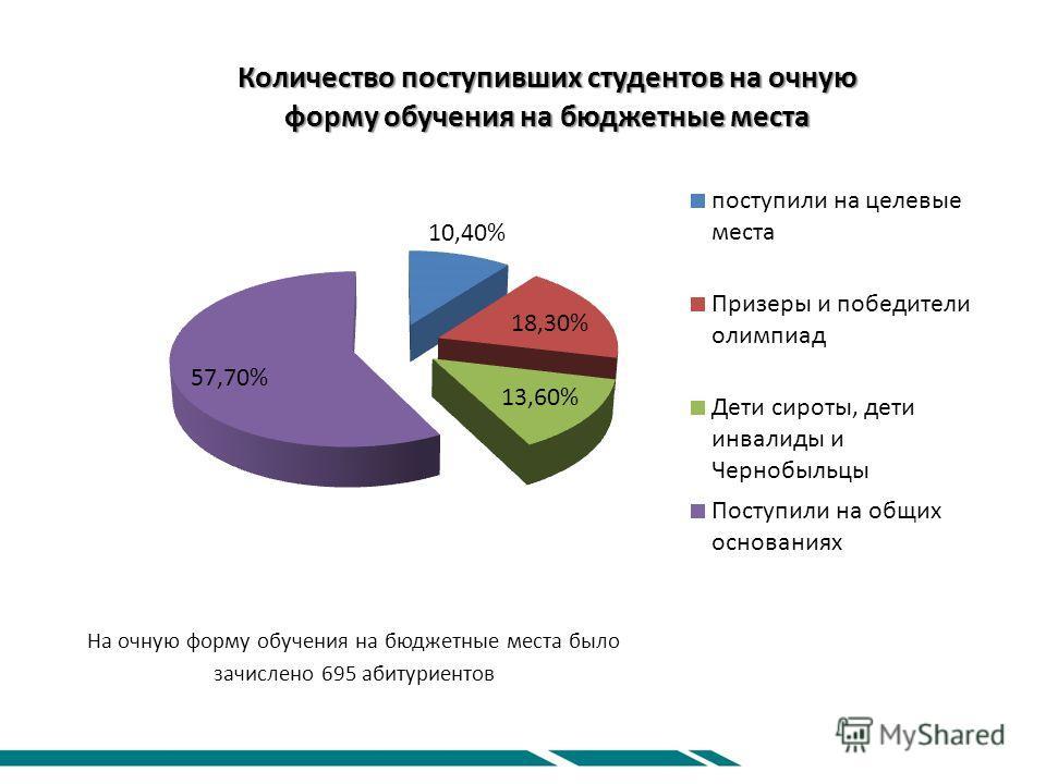 На очную форму обучения на бюджетные места было зачислено 695 абитуриентов