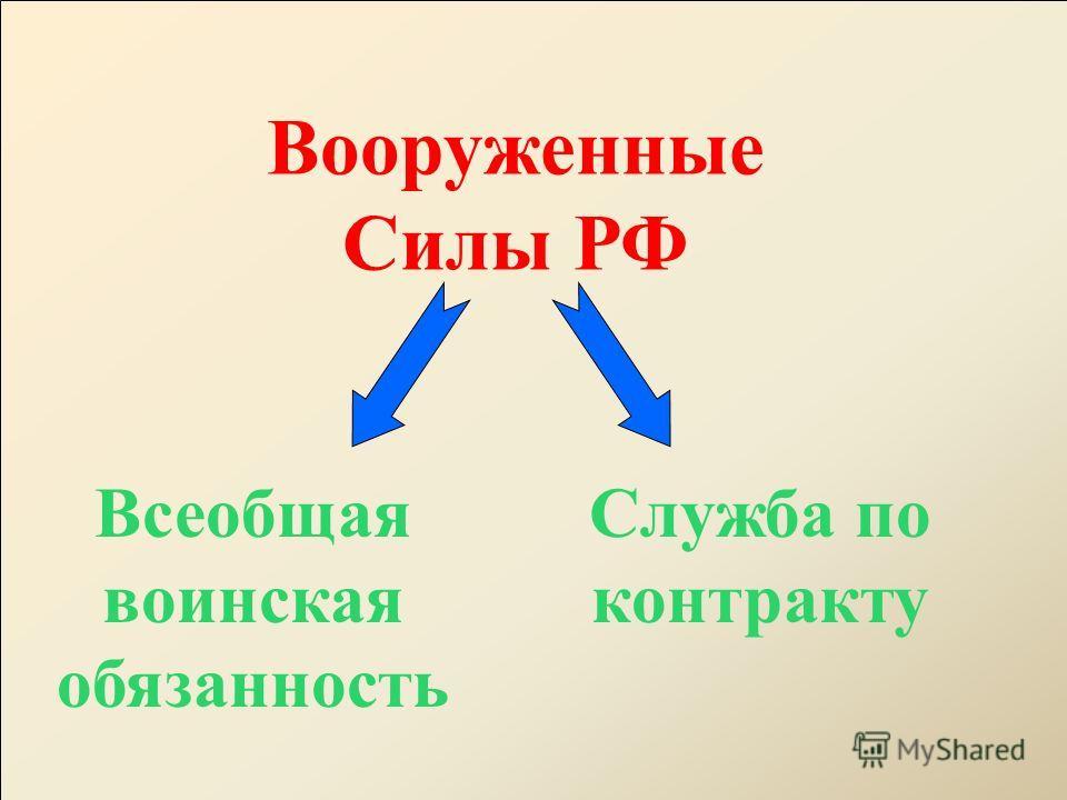 Вооруженные Силы РФ Всеобщая воинская обязанность Служба по контракту