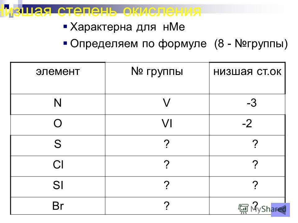 Низшая степень окисления Характерна для нМе Определяем по формуле (8 - группы) элемент группынизшая ст.ок N V -3 O VI-2 S ? ? Cl ? ? SI ? ? Br ? ?