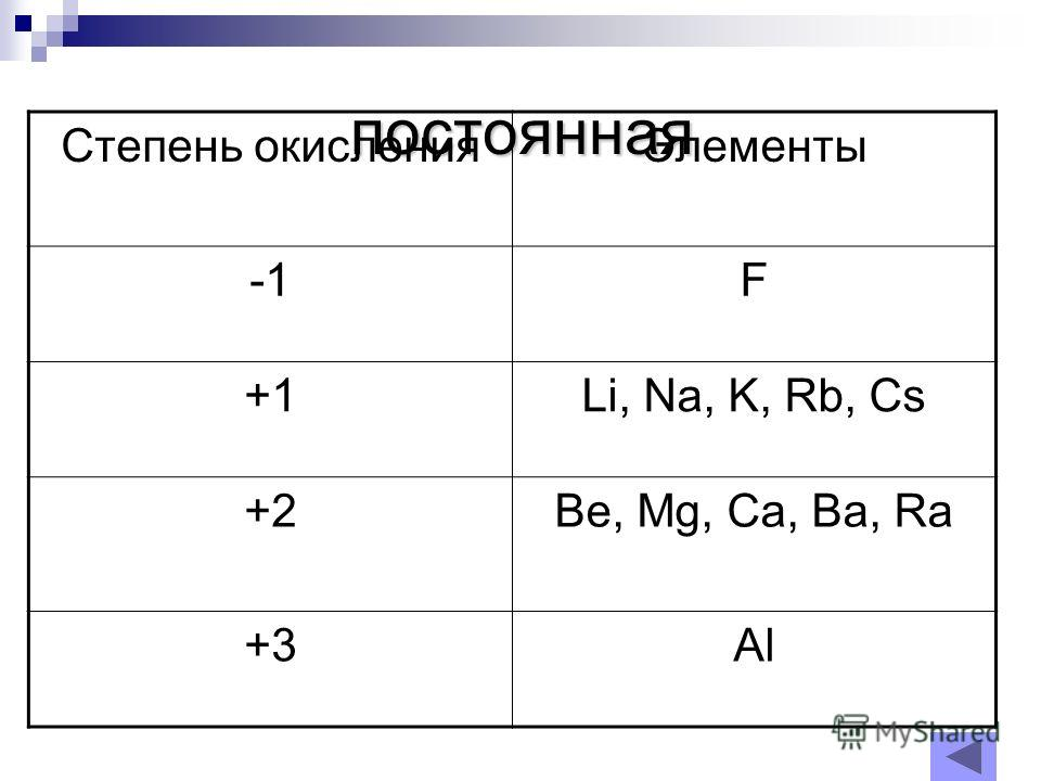 постоянная Степень окисленияЭлементы F +1Li, Na, K, Rb, Cs +2Be, Mg, Ca, Ba, Ra +3Al