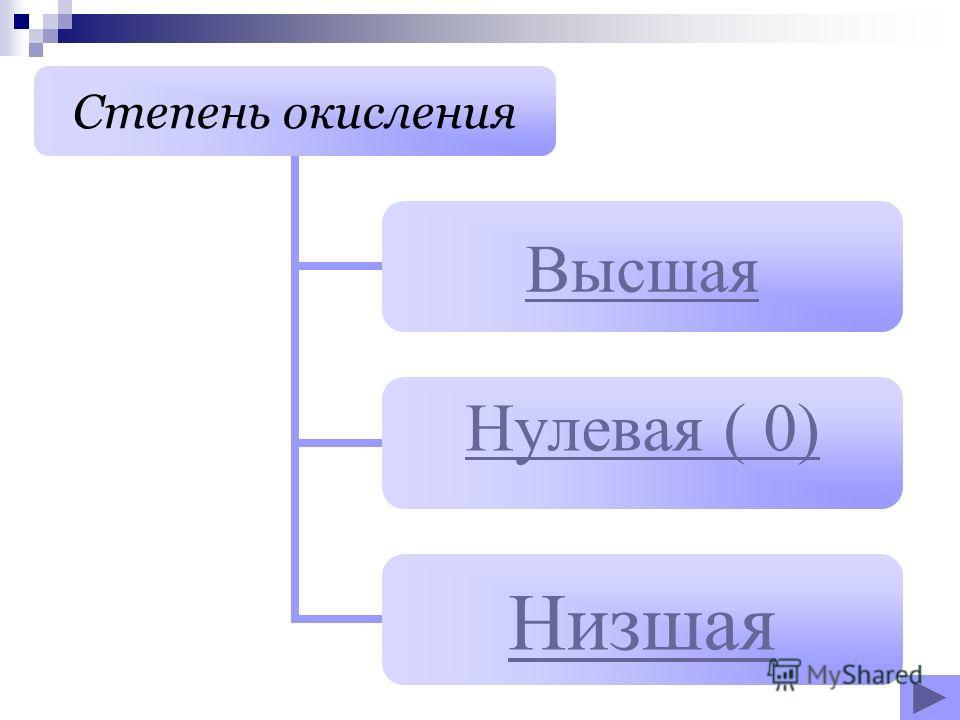 Степень окисления Высшая Нулевая ( 0) Низшая