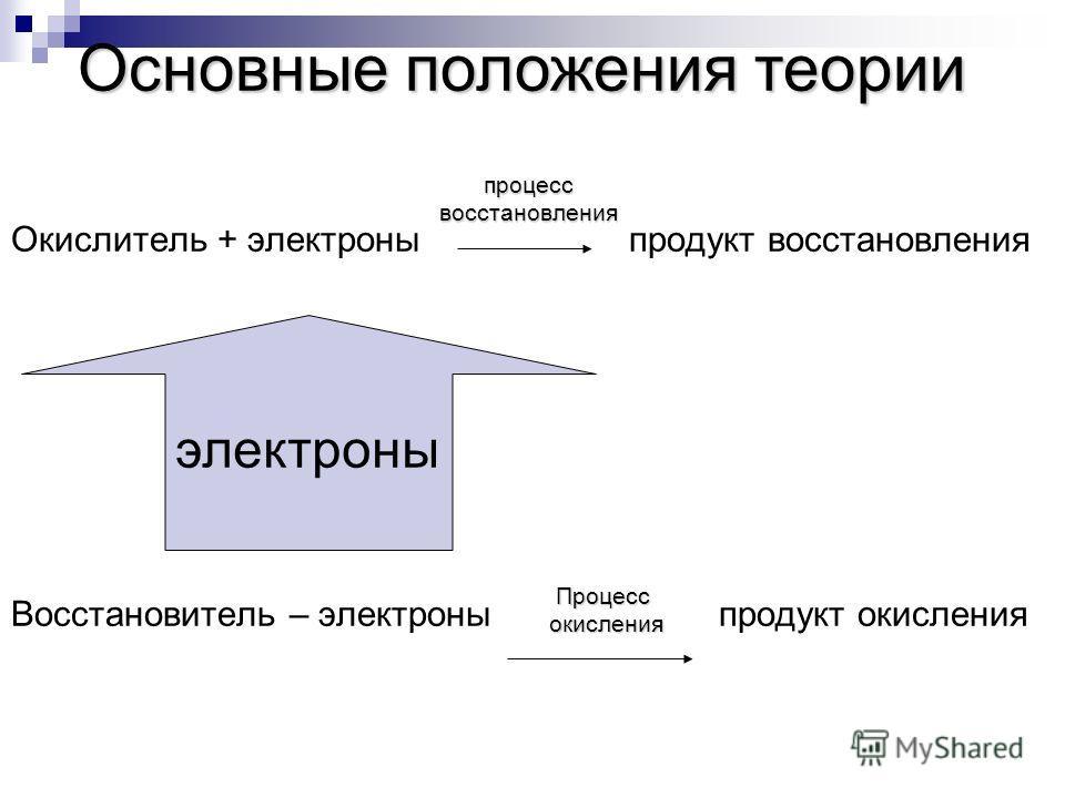 Окислитель + электроны продукт восстановления Восстановитель – электроны продукт окисления процессвосстановления электроны Процесс окисления окисления Основные положения теории