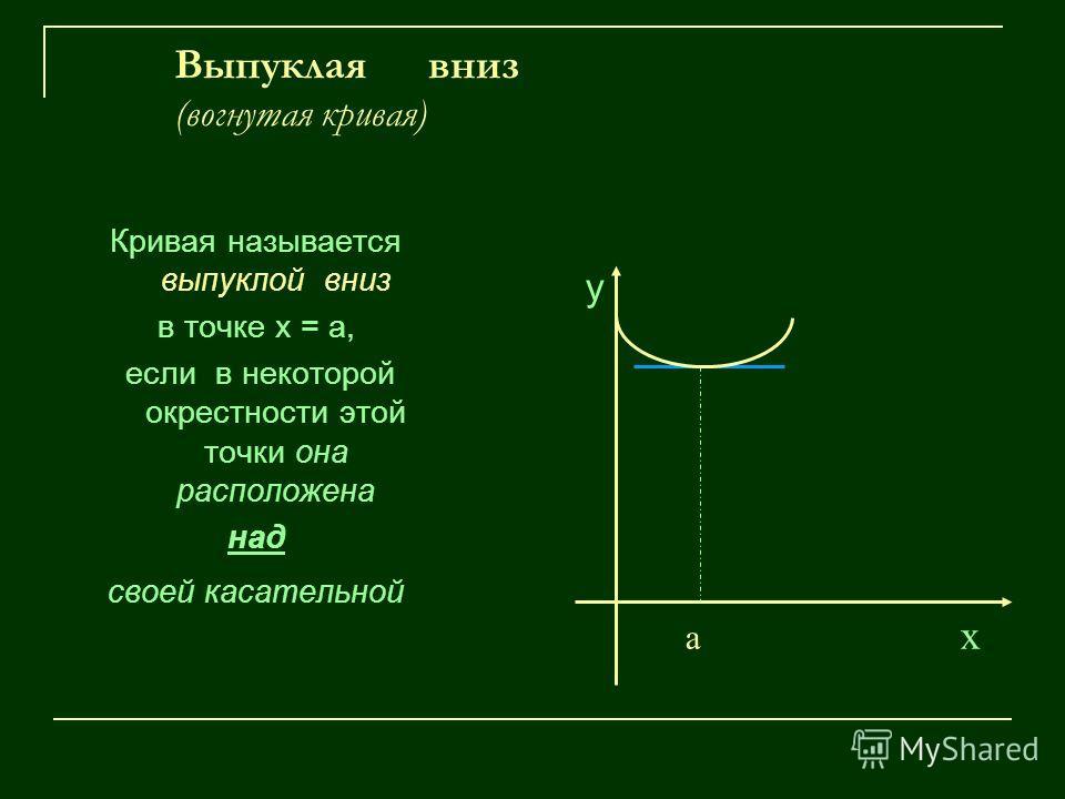 Выпуклая вниз (вогнутая кривая) Кривая называется выпуклой вниз в точке х = а, если в некоторой окрестности этой точки она расположена над своей касательной у а х