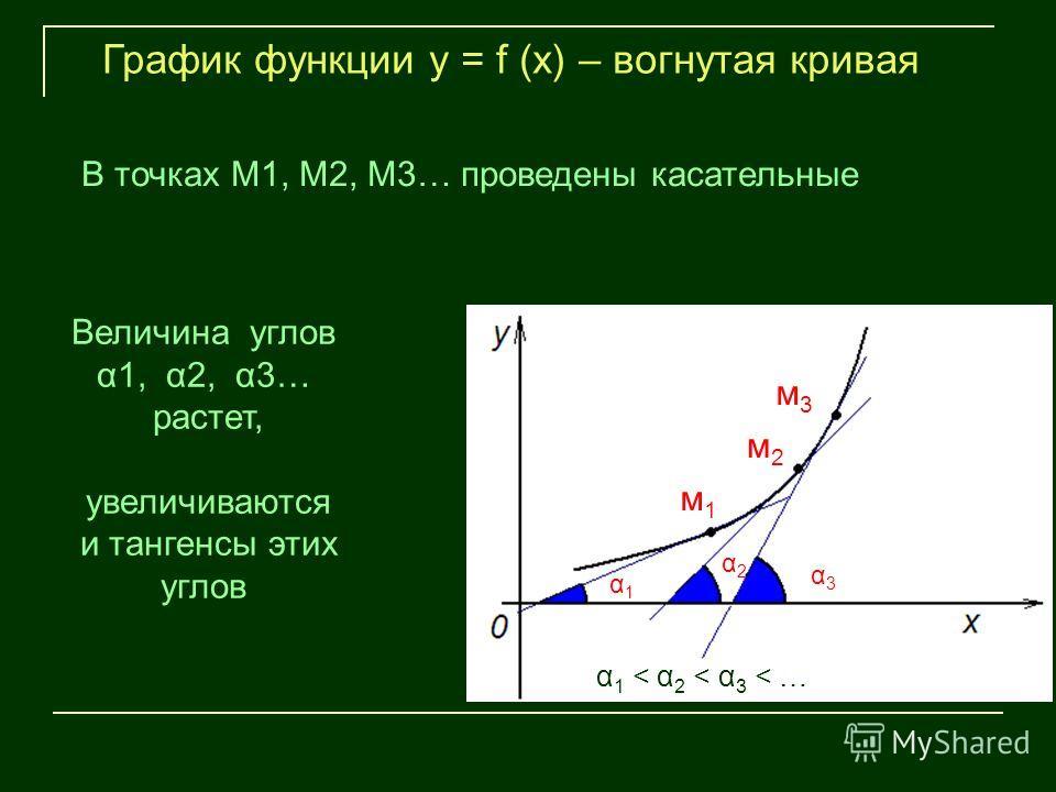 м1м1 м2м2 м3м3 α1α1 α2α2 α3α3 График функции у = f (х) – вогнутая кривая Величина углов α1, α2, α3… растет, увеличиваются и тангенсы этих углов В точках М1, М2, М3… проведены касательные α 1 < α 2 < α 3 < …