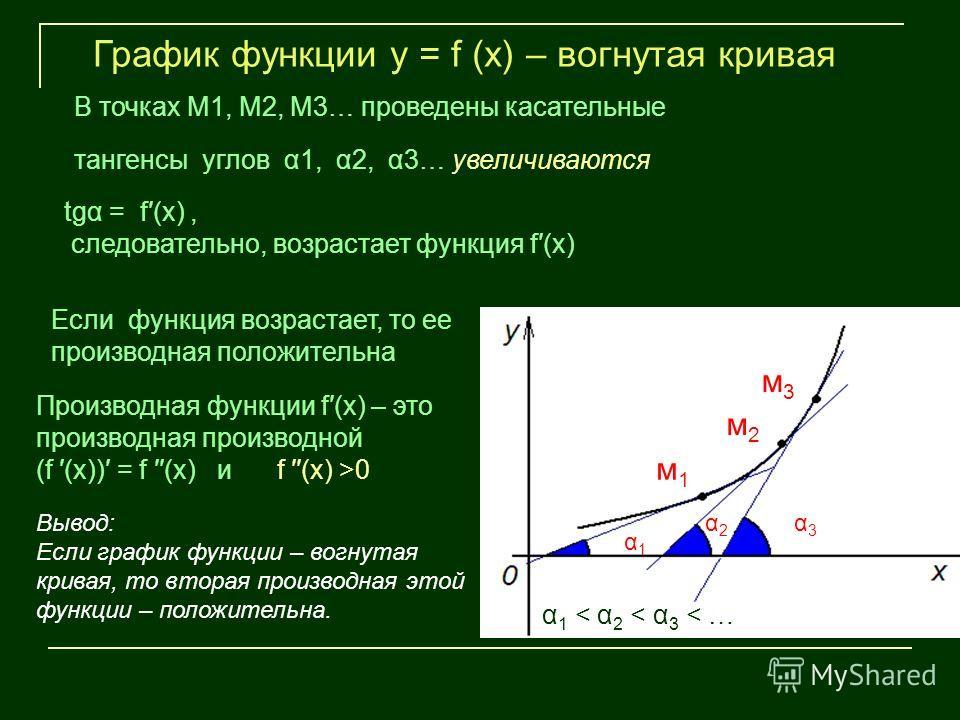 м1м1 м2м2 м3м3 α1α1 α2α2 α3α3 График функции у = f (х) – вогнутая кривая В точках М1, М2, М3… проведены касательные α 1 < α 2 < α 3 < … тангенсы углов α1, α2, α3… увеличиваются tgα = f(х), следовательно, возрастает функция f(х) Если функция возрастае