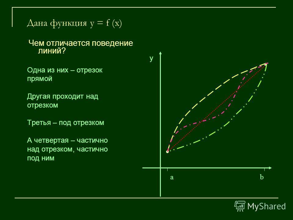 Дана функция у = f (x) Чем отличается поведение линий? Одна из них – отрезок прямой Другая проходит над отрезком Третья – под отрезком А четвертая – частично над отрезком, частично под ним а b у