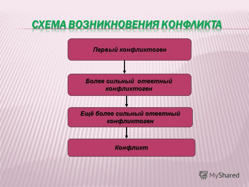 Первый конфликтоген Более сильный ответный конфликтоген Ещё более сильный ответный конфликтоген Конфликт