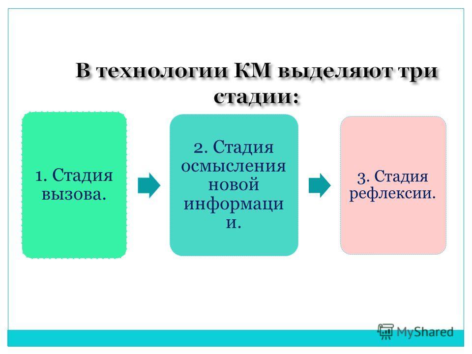 1. Стадия вызова. 2. Стадия осмысления новой информаци и. 3. Стадия рефлексии.