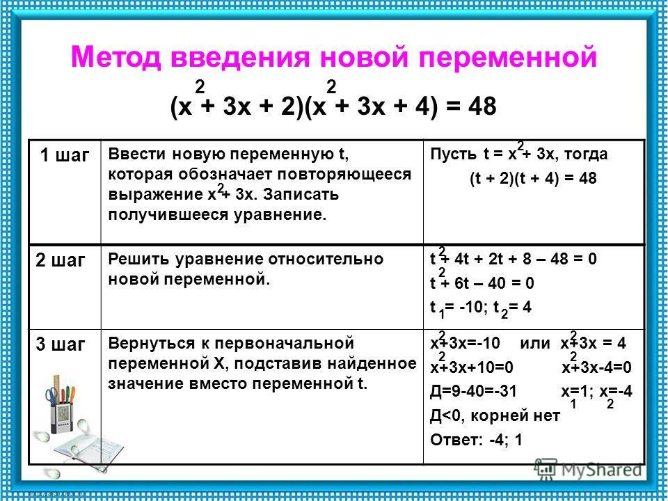 Метод введения новой переменной (х + 3х + 2)(х + 3х + 4) = 48 1 шаг Ввести новую переменную t, которая обозначает повторяющееся выражение х + 3х. Записать получившееся уравнение. Пусть t = х + 3х, тогда (t + 2)(t + 4) = 48 22 2 2 2 шаг Решить уравнен