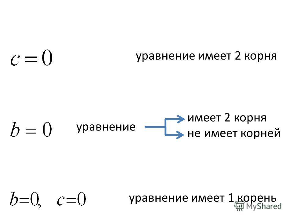 уравнение имеет 2 корня имеет 2 корня не имеет корней уравнение уравнение имеет 1 корень