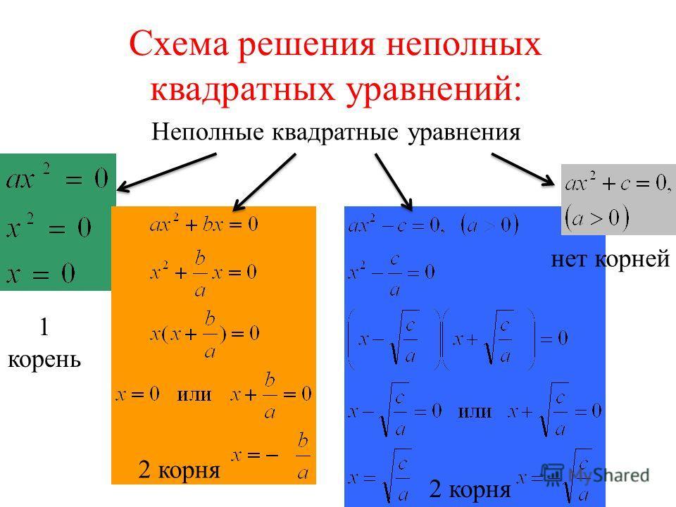 Схема решения неполных квадратных уравнений: Неполные квадратные уравнения нет корней 1 корень 2 корня