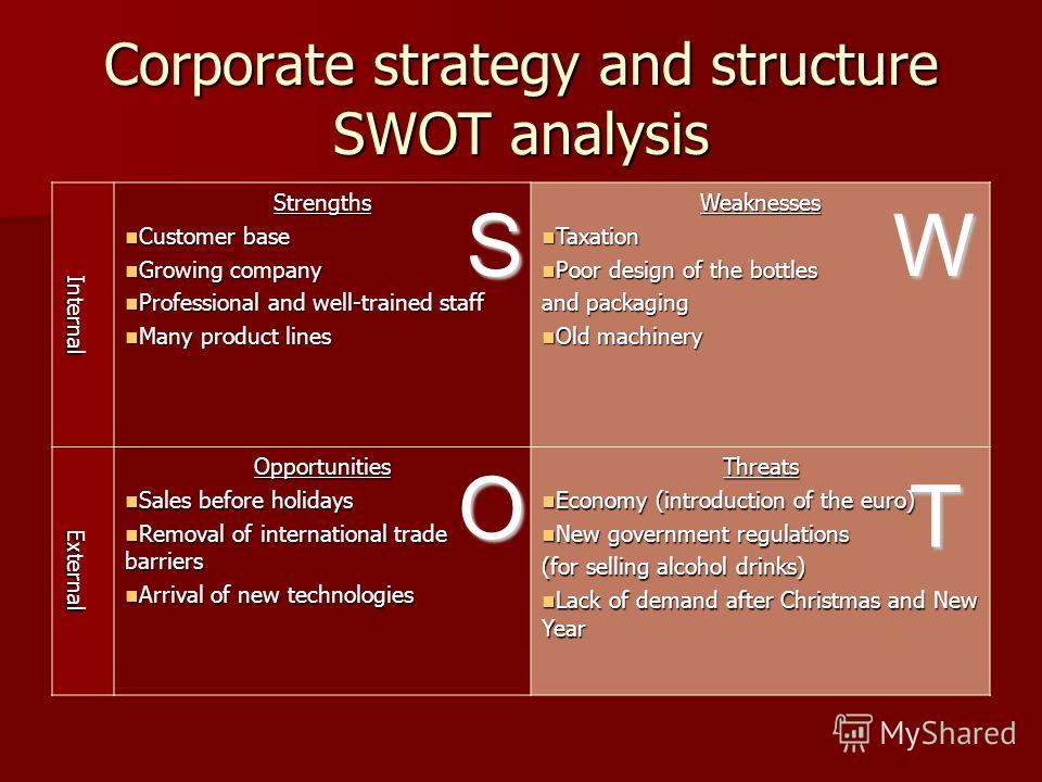 Corporate strategy and structure SWOT analysis Internal Strengths Customer base Customer base Growing company Growing company Professional and well-trained staff Professional and well-trained staff Many product lines Many product linesWeaknesses Taxa