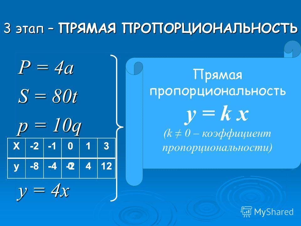 3 этап – ПРЯМАЯ ПРОПОРЦИОНАЛЬНОСТЬ Р = 4а S = 80t p = 10q у = 4х Прямая пропорциональность y = k x (k 0 – коэффициент пропорциональности) Х-2013 у-8-4-2412 Х-2013 у-8-40412