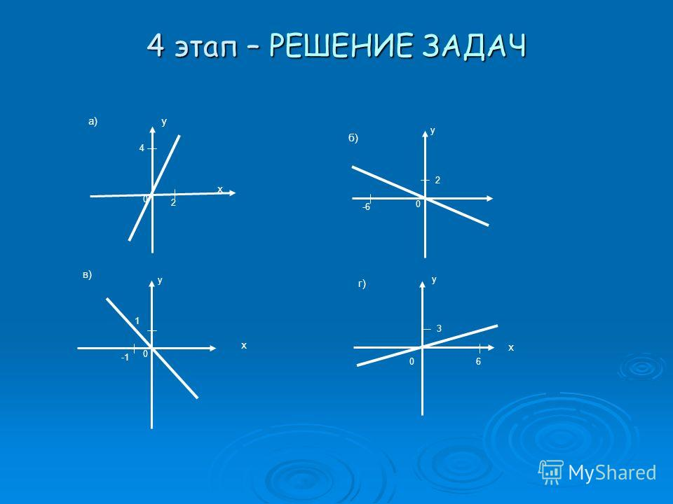 4 этап – РЕШЕНИЕ ЗАДАЧ y x 0 2 4 x 0 1 y 0 -6 2 y x 0 6 3 y а) г) в) б)