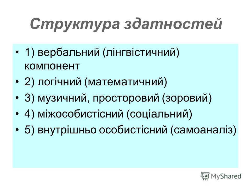 Структура здатностей 1) вербальний (лінгвістичний) компонент 2) логічний (математичний) 3) музичний, просторовий (зоровий) 4) міжособистісний (соціальний) 5) внутрішньо особистісний (самоаналіз)