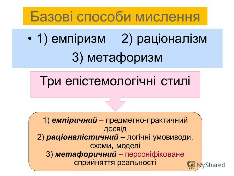 Базові способи мислення 1) емпіризм 2) раціоналізм 3) метафоризм Три епістемологічні стилі 1) емпіричний – предметно-практичний досвід 2) раціоналістичний – логічні умовиводи, схеми, моделі 3) метафоричний – персоніфіковане сприйняття реальності