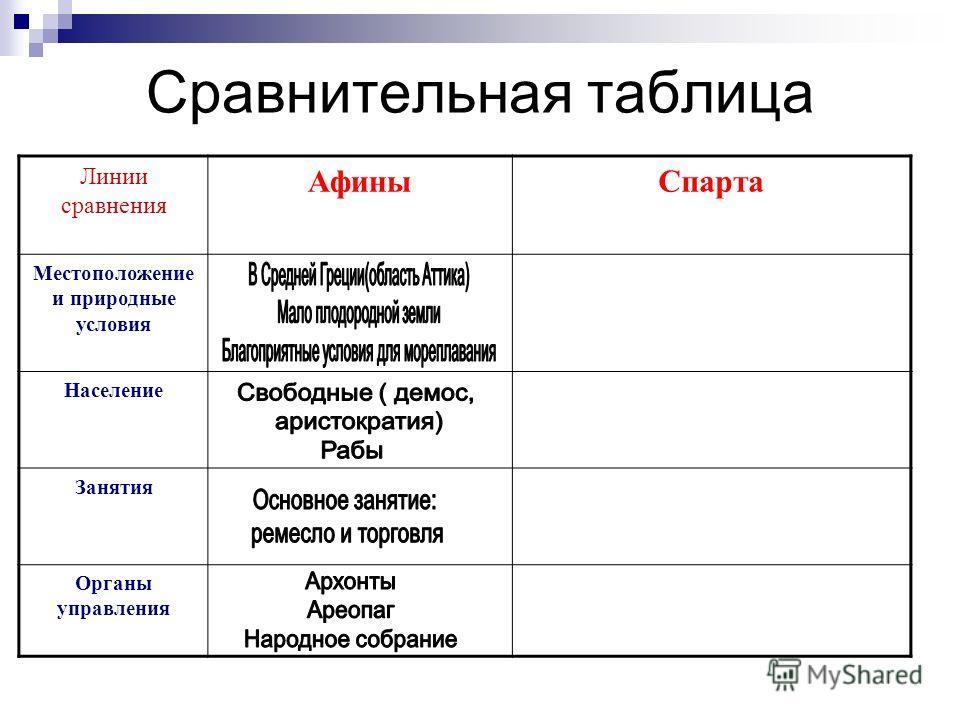 Сравнительная таблица Линии сравнения АфиныСпарта Местоположение и природные условия Население Занятия Органы управления