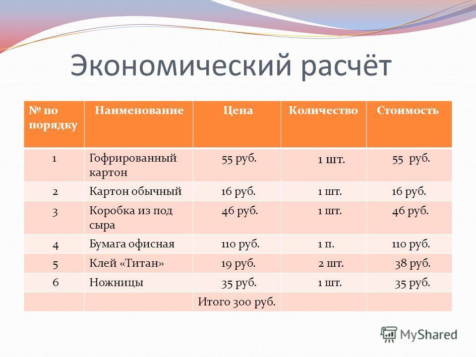 Экономический расчёт по порядку Наименование Цена Количество Стоимость 1Гофрированный картон 55 руб. 1 шт. 55 руб. 2Картон обычный 16 руб. 1 шт. 16 руб. 3Коробка из под сыра 46 руб. 1 шт. 46 руб. 4Бумага офисная 110 руб. 1 п. 110 руб. 5Клей «Титан» 1