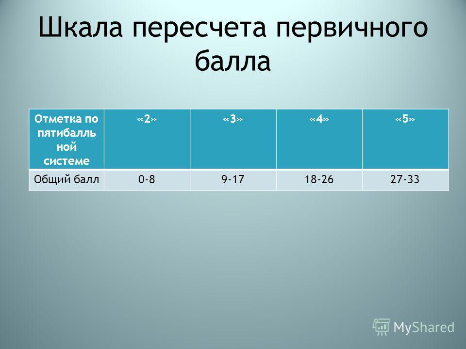 Шкала пересчета первичного балла Отметка по пятибалль ной системе «2»«3»«4»«5» Общий балл0-89-1718-2627-33