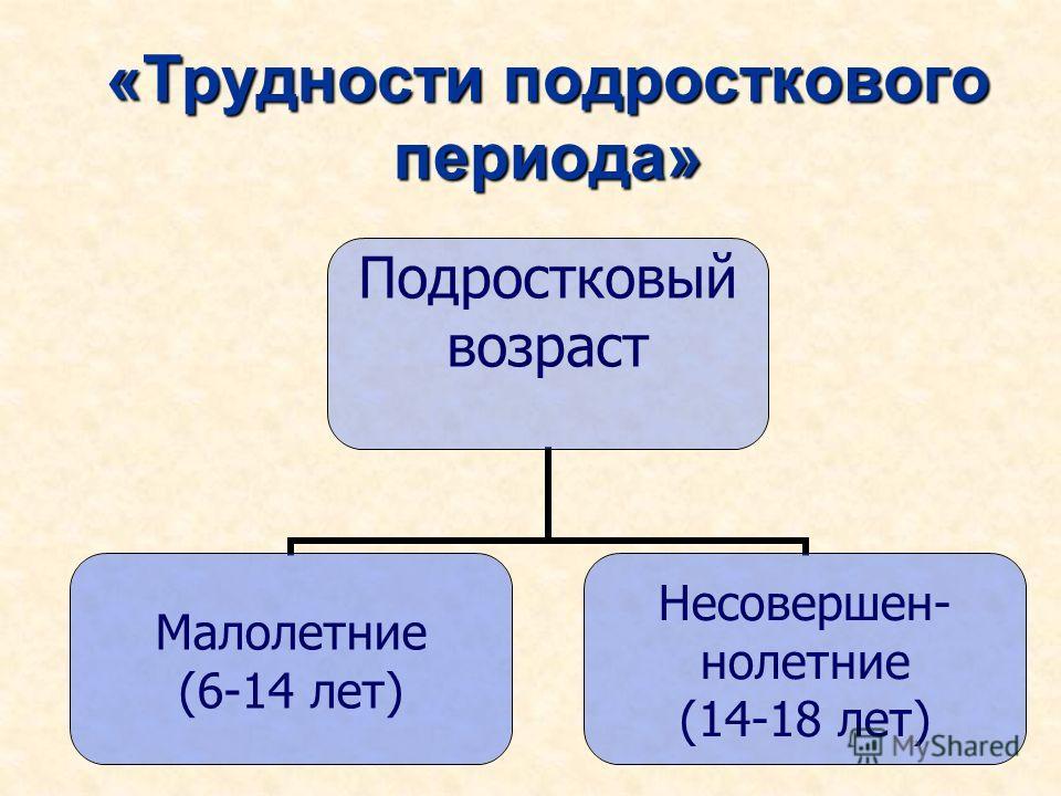 «Трудности подросткового периода» Подростковый возраст Малолетние (6-14 лет) Несовершен- нолетние (14-18 лет)