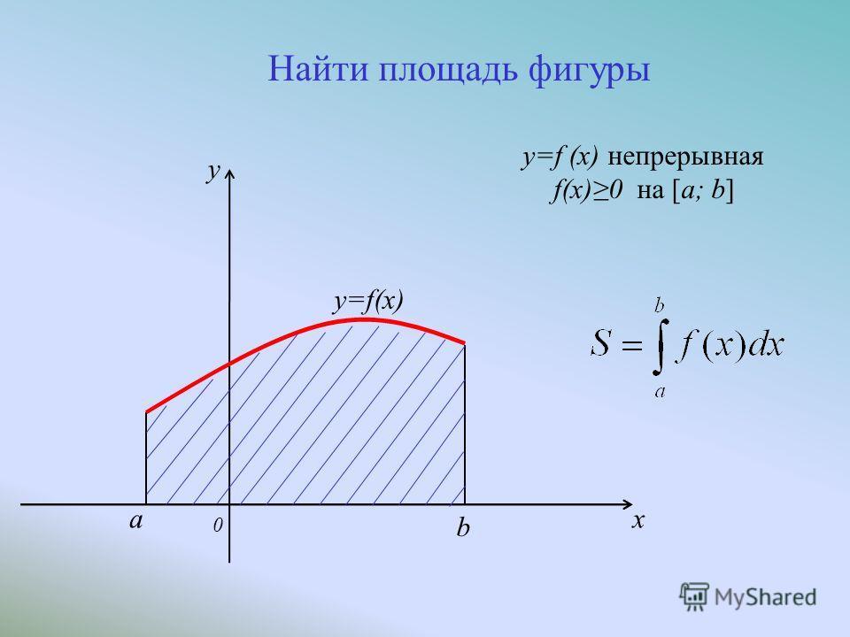 Найти площадь фигуры y=f (x) непрерывная f(x)0 на [a; b] a 0 b x y=f(x) y