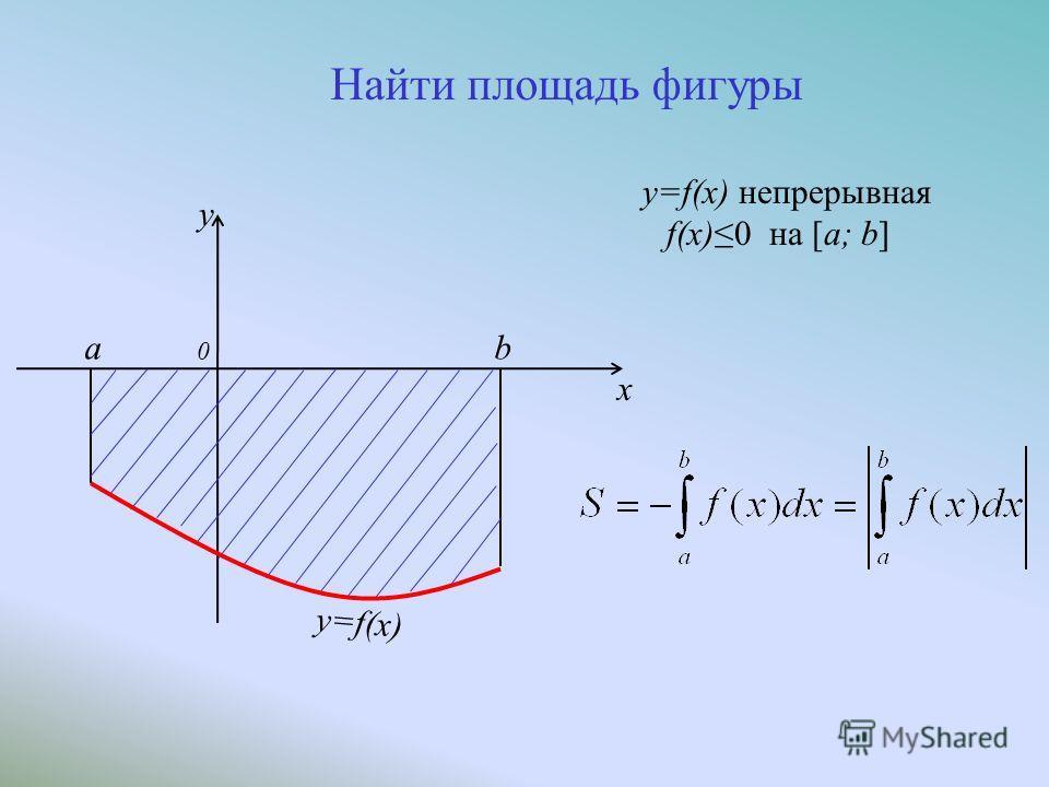 y=f(x) непрерывная f(x)0 на [a; b] a 0 b y=f(x) y x Найти площадь фигуры