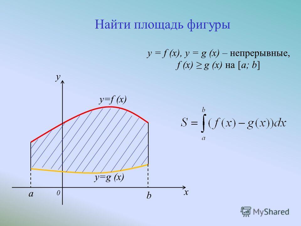 0 y x y=g (x) y=f (x) b a y = f (x), y = g (x) – непрерывные, f (x) g (x) на [a; b] Найти площадь фигуры