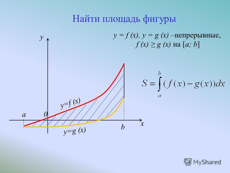 y = f ( x ) a y = g ( x ) b 0 y x y = f (x), y = g (x) –непрерывные, f (x) g (x) на [a; b]