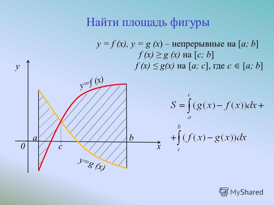cx y=f (x) a y=g (x) b 0 y Найти площадь фигуры y = f (x), y = g (x) – непрерывные на [a; b] f (x) g (x) на [c; b] f (x) g(x) на [a; c], где с [a; b]