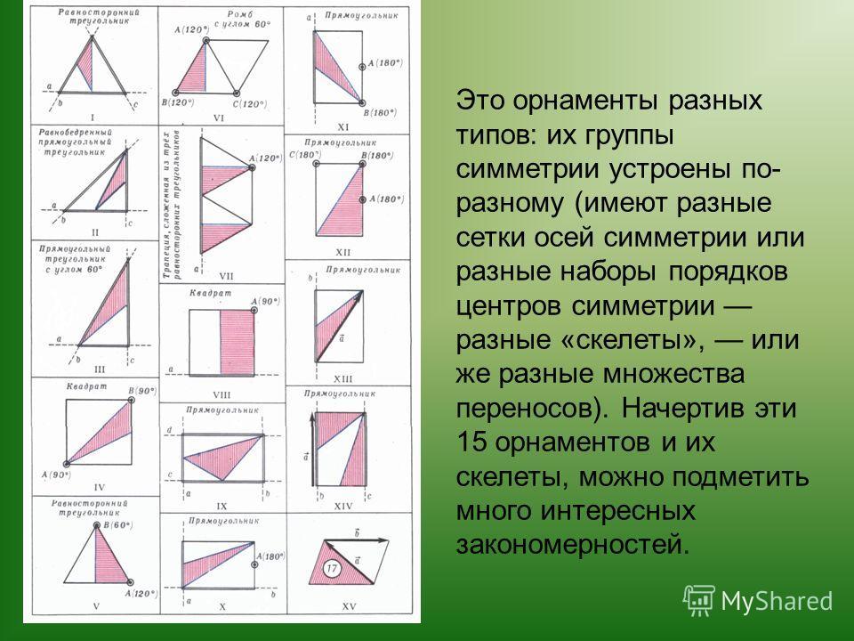 Это орнаменты разных типов: их группы симметрии устроены по- разному (имеют разные сетки осей симметрии или разные наборы порядков центров симметрии разные «скелеты», или же разные множества переносов). Начертив эти 15 орнаментов и их скелеты, можно