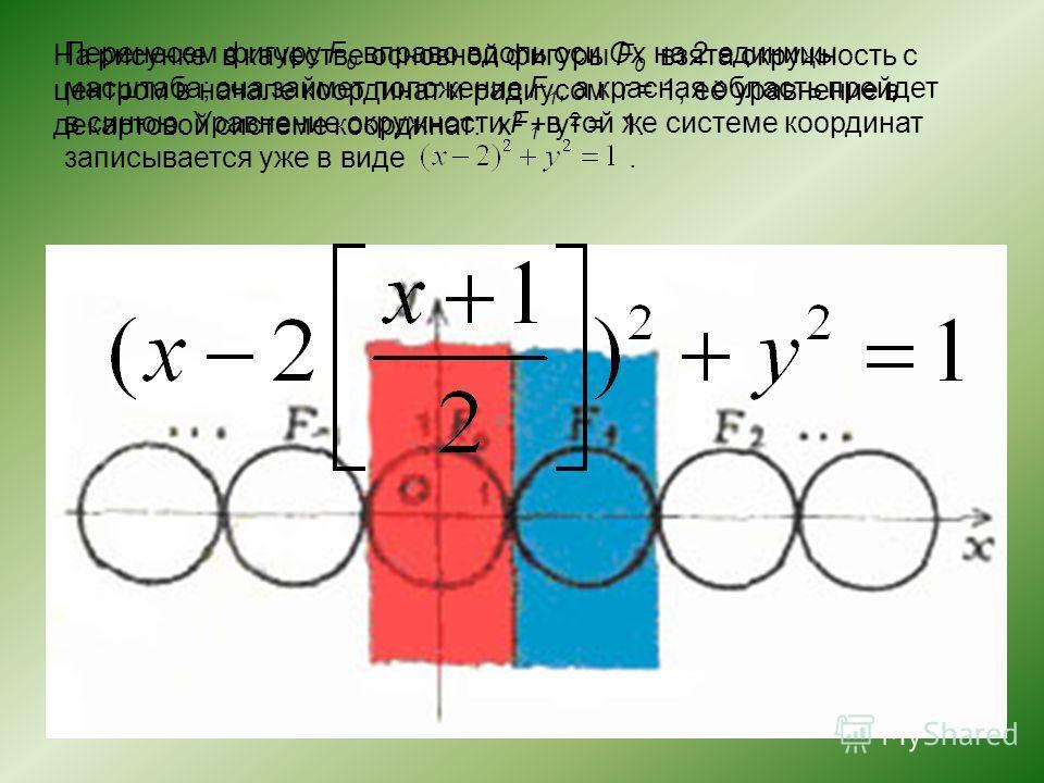 На рисунке в качестве основной фигуры F 0 взята окружность с центром в начале координат и радиусом r = 1, её уравнение в декартовой системе координат: x 2 + y 2 = 1. Перенесем фигуру F 0 вправо вдоль оси Ox на 2 единицы масштаба; она займет положение