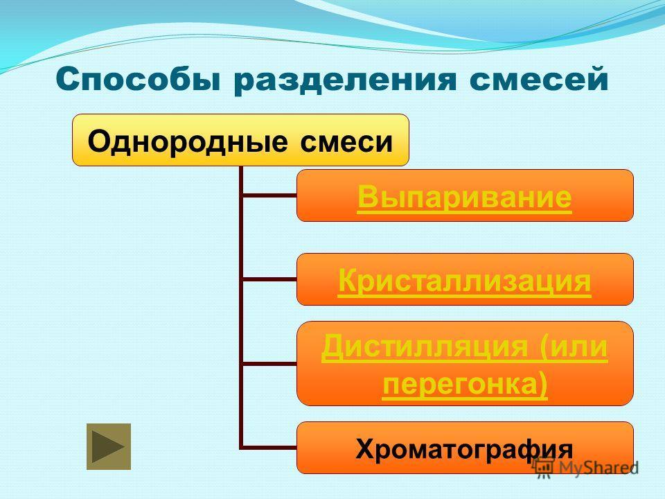 Способы разделения смесей Однородные смеси Выпаривание Кристаллизация Дистилляция (или перегонка) Хроматография