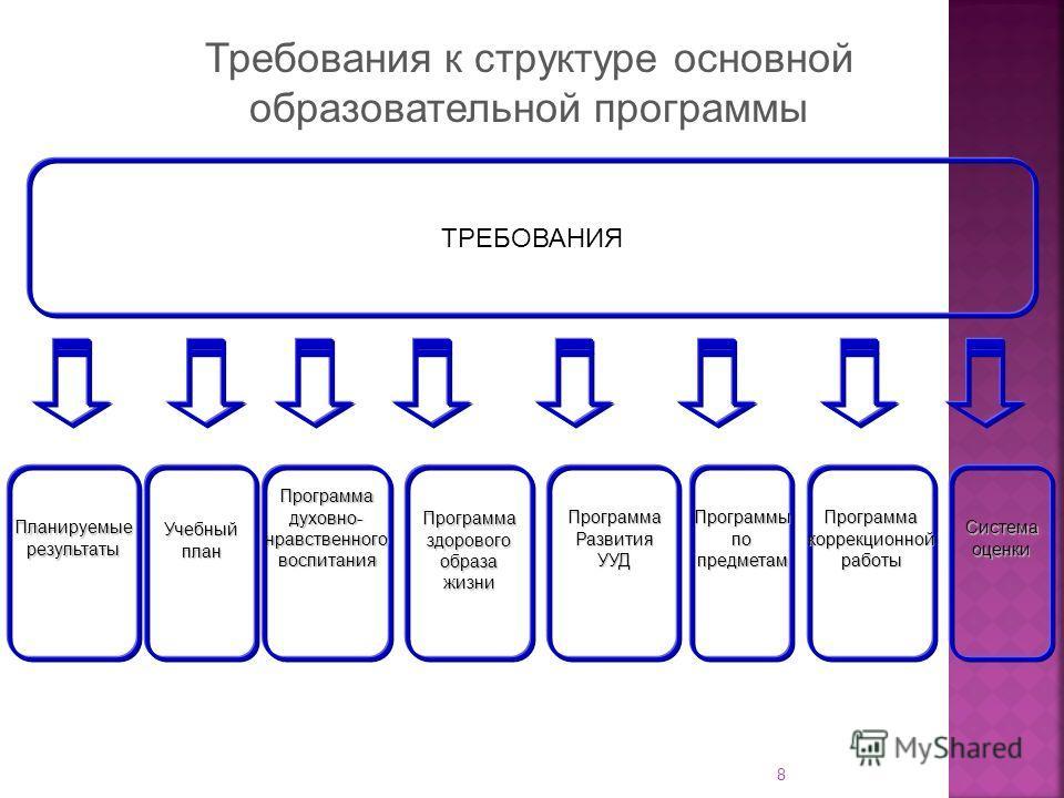 8 Требования к структуре основной образовательной программы ТРЕБОВАНИЯ ПланируемыерезультатыПрограммаздоровогообразажизниУчебныйпланПрограммаРазвитияУУДПрограммадуховно-нравственноговоспитанияПрограммыпопредметамПрограммакоррекционнойработыСистемаоце