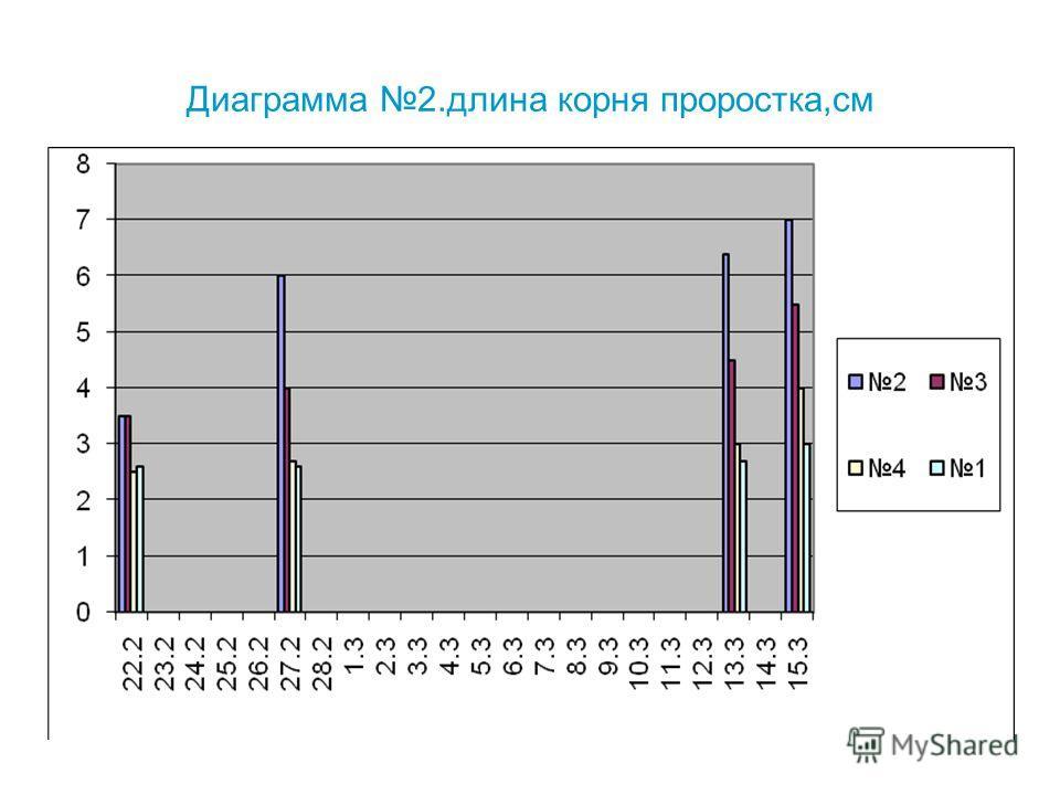 Диаграмма 2.длина корня проростка,см