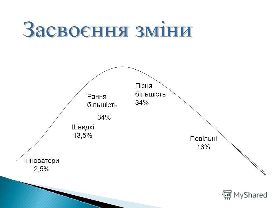 Інноватори 2,5% Швидкі 13,5% Рання більшість 34% Пізня більшість 34% Повільні 16%