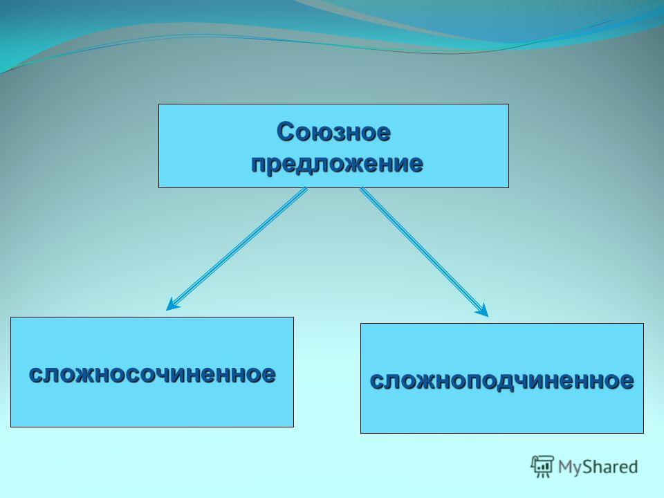 Союзное предложение предложение сложносочиненное сложноподчиненное