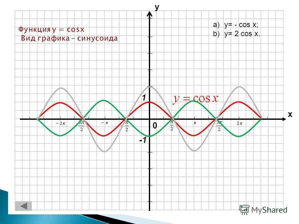 0 х у 1 a)y= - cos x; b)y= 2 cos x.