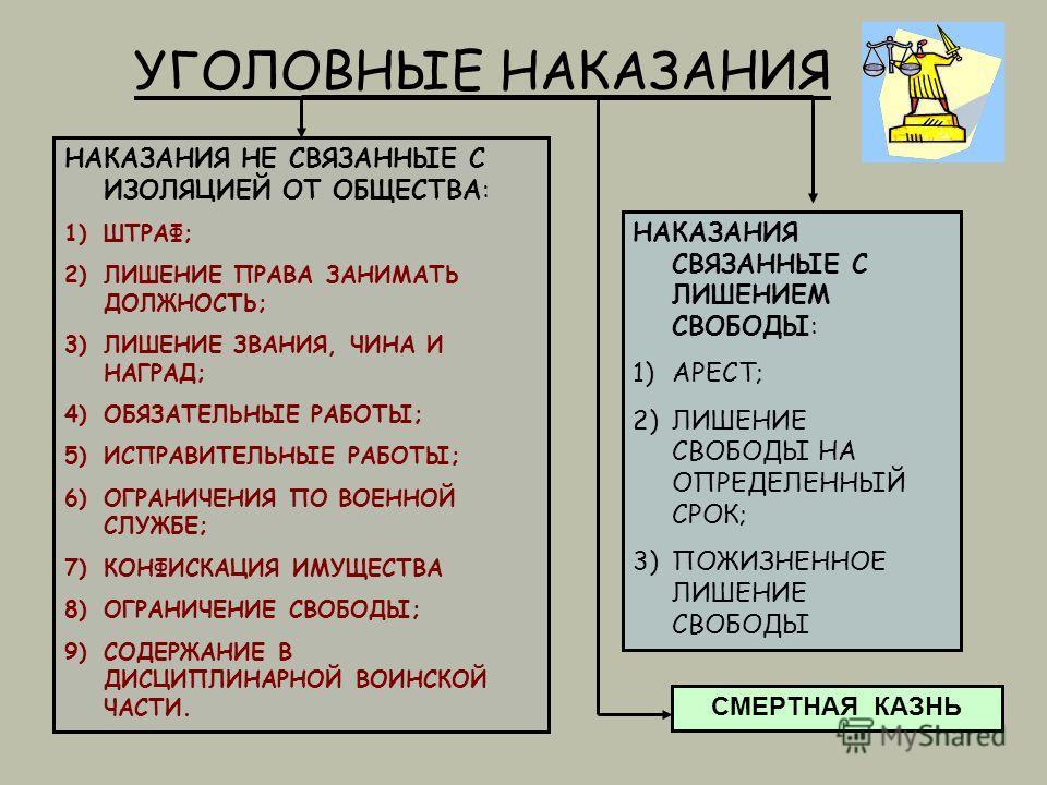 УГОЛОВНЫЕ НАКАЗАНИЯ НАКАЗАНИЯ НЕ СВЯЗАННЫЕ С ИЗОЛЯЦИЕЙ ОТ ОБЩЕСТВА: 1)ШТРАФ; 2)ЛИШЕНИЕ ПРАВА ЗАНИМАТЬ ДОЛЖНОСТЬ; 3)ЛИШЕНИЕ ЗВАНИЯ, ЧИНА И НАГРАД; 4)ОБЯЗАТЕЛЬНЫЕ РАБОТЫ; 5)ИСПРАВИТЕЛЬНЫЕ РАБОТЫ; 6)ОГРАНИЧЕНИЯ ПО ВОЕННОЙ СЛУЖБЕ; 7)КОНФИСКАЦИЯ ИМУЩЕСТВА