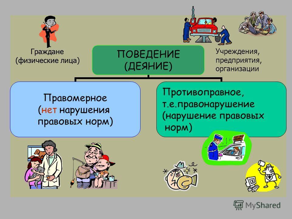 Граждане (физические лица) Учреждения, предприятия, организации