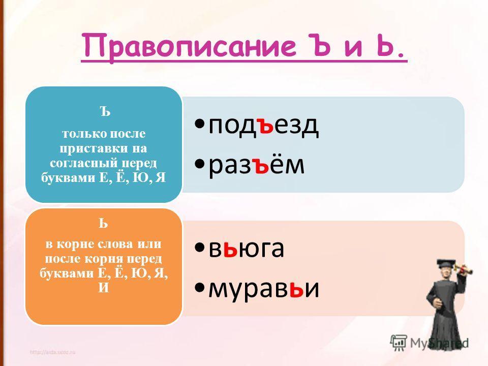 Правописание Ъ и Ь. подъезд разъём Ъ только после приставки на согласный перед буквами Е, Ё, Ю, Я вьюга муравьи Ь в корне слова или после корня перед буквами Е, Ё, Ю, Я, И