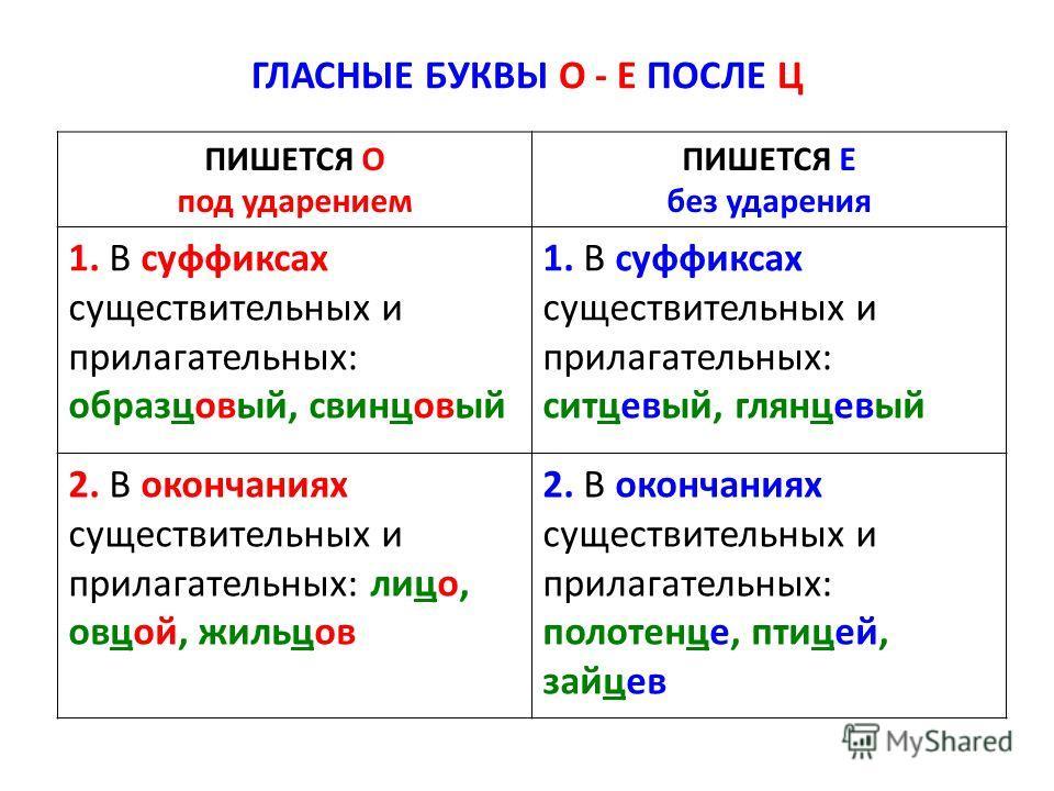Диктант в 4 классе по теме: правописание о и ё после шипящих в разных частях слова