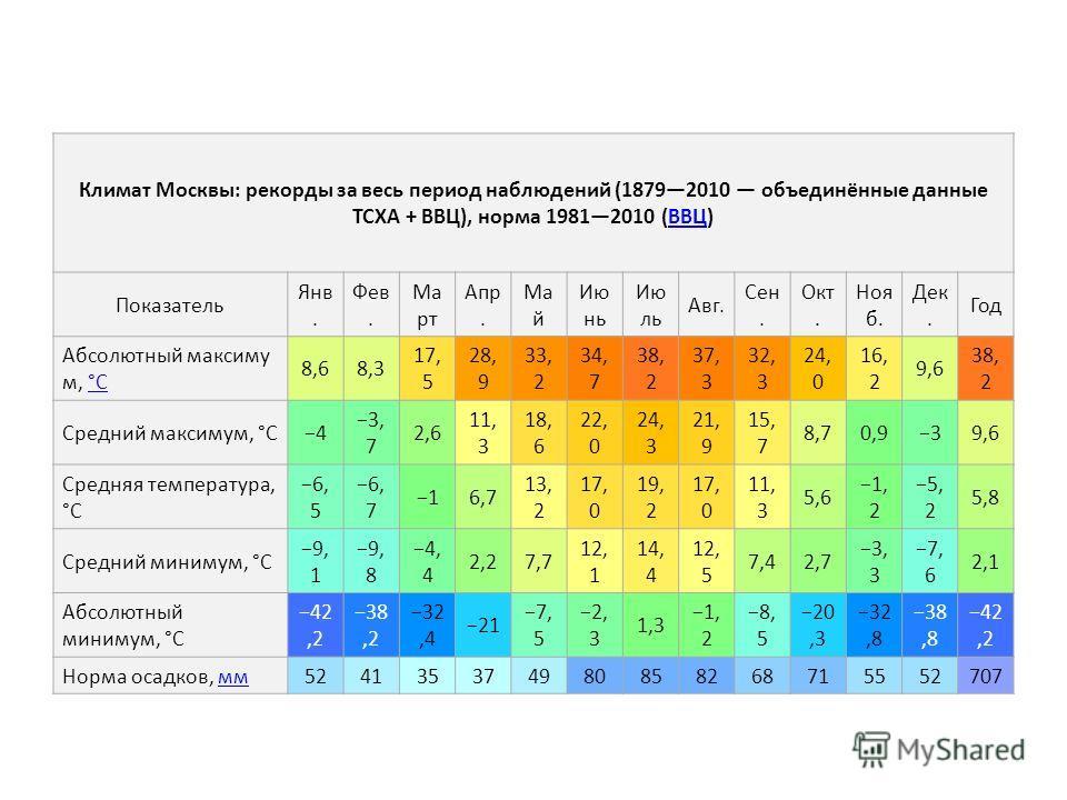 Климат Москвы: рекорды за весь период наблюдений (18792010 объединённые данные ТСХА + ВВЦ), норма 19812010 (ВВЦ)ВВЦ Показатель Янв. Фев. Ма рт Апр. Ма й Ию нь Ию ль Авг. Сен. Окт. Ноя б. Дек. Год Абсолютный максиму м, °C°C 8,68,3 17, 5 28, 9 33, 2 34