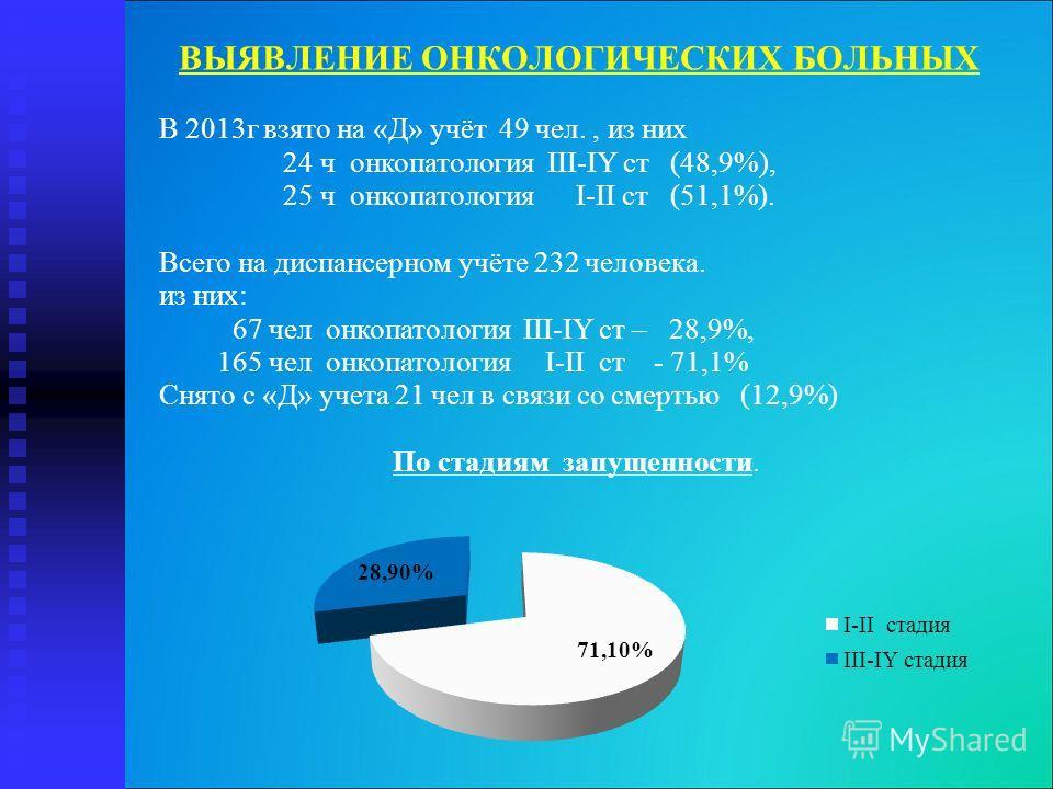 ВЫЯВЛЕНИЕ ОНКОЛОГИЧЕСКИХ БОЛЬНЫХ В 2013г взято на «Д» учёт 49 чел., из них 24 ч онкопатология III-IY ст (48,9%), 25 ч онкопатология I-II ст (51,1%). Всего на диспансерном учёте 232 человека. из них: 67 чел онкопатология III-IY ст – 28,9%, 165 чел онк