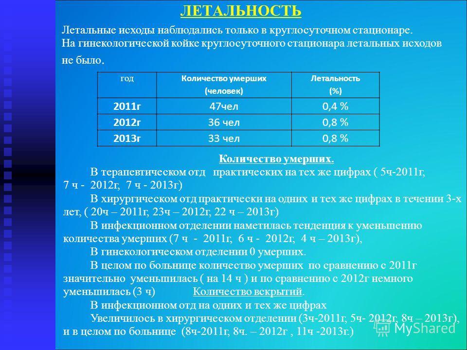 ЛЕТАЛЬНОСТЬ год Количество умерших (человек) Летальность (%) 2011г47чел0,4 % 2012г36 чел0,8 % 2013г33 чел0,8 % Количество умерших. В терапевтическом отд практических на тех же цифрах ( 5ч-2011г, 7 ч - 2012г, 7 ч - 2013г) В хирургическом отд практичес