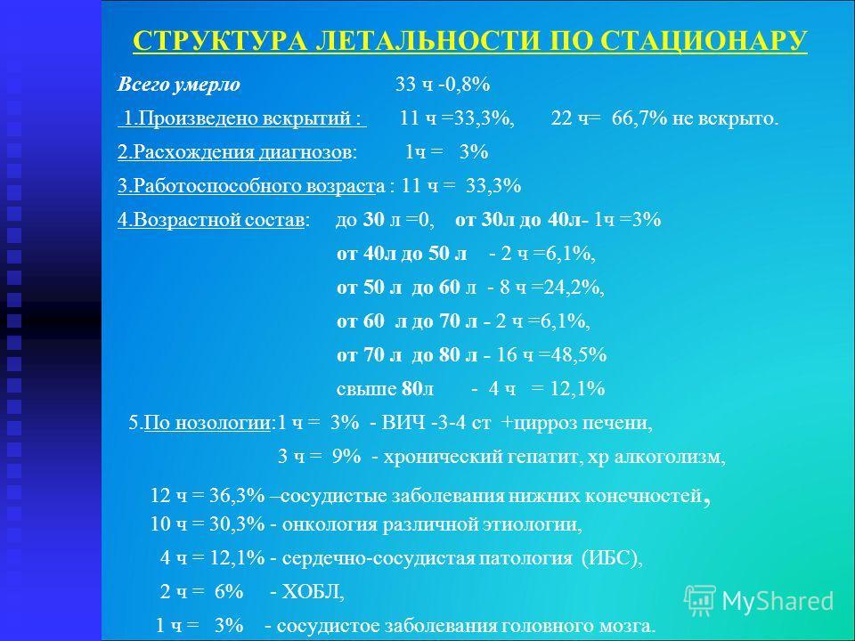 СТРУКТУРА ЛЕТАЛЬНОСТИ ПО СТАЦИОНАРУ Всего умерло 33 ч -0,8% 1.Произведено вскрытий : 11 ч =33,3%, 22 ч= 66,7% не вскрыто. 2.Расхождения диагнозов: 1ч = 3% 3.Работоспособного возраста : 11 ч = 33,3% 4.Возрастной состав: до 30 л =0, от 30л до 40л- 1ч =